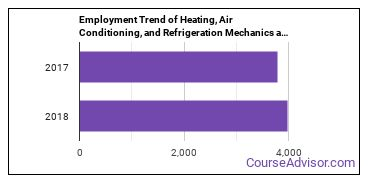 Heating, Air Conditioning, and Refrigeration Mechanics and Installers in KY Employment Trend