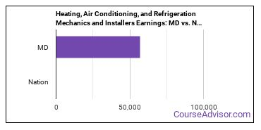Heating, Air Conditioning, and Refrigeration Mechanics and Installers Earnings: MD vs. National Average