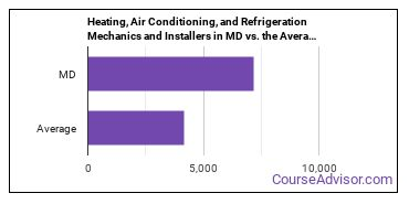Heating, Air Conditioning, and Refrigeration Mechanics and Installers in MD vs. the Average State