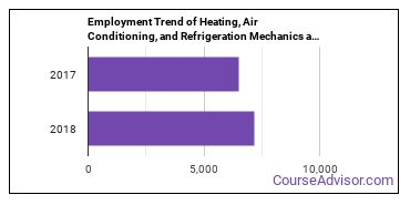 Heating, Air Conditioning, and Refrigeration Mechanics and Installers in MD Employment Trend