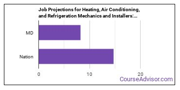 Job Projections for Heating, Air Conditioning, and Refrigeration Mechanics and Installers: Nation vs. MD