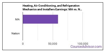 Heating, Air Conditioning, and Refrigeration Mechanics and Installers Earnings: MA vs. National Average