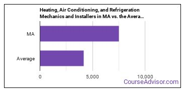 Heating, Air Conditioning, and Refrigeration Mechanics and Installers in MA vs. the Average State