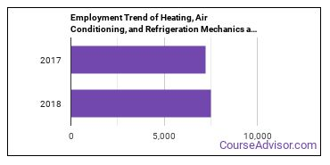 Heating, Air Conditioning, and Refrigeration Mechanics and Installers in MA Employment Trend