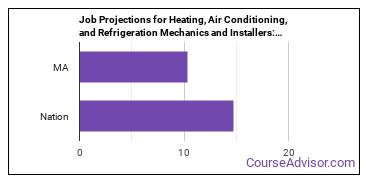Job Projections for Heating, Air Conditioning, and Refrigeration Mechanics and Installers: Nation vs. MA