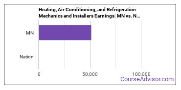Heating, Air Conditioning, and Refrigeration Mechanics and Installers Earnings: MN vs. National Average