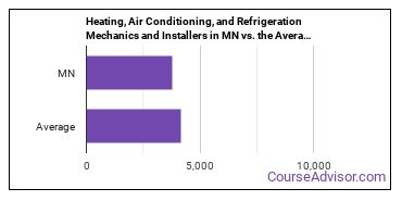 Heating, Air Conditioning, and Refrigeration Mechanics and Installers in MN vs. the Average State