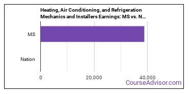 Heating, Air Conditioning, and Refrigeration Mechanics and Installers Earnings: MS vs. National Average
