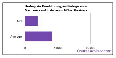Heating, Air Conditioning, and Refrigeration Mechanics and Installers in MS vs. the Average State