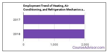 Heating, Air Conditioning, and Refrigeration Mechanics and Installers in MS Employment Trend