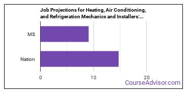 Job Projections for Heating, Air Conditioning, and Refrigeration Mechanics and Installers: Nation vs. MS
