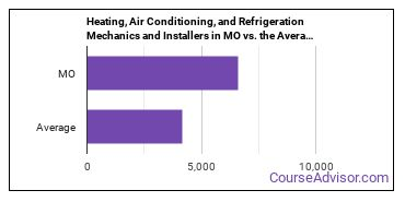 Heating, Air Conditioning, and Refrigeration Mechanics and Installers in MO vs. the Average State