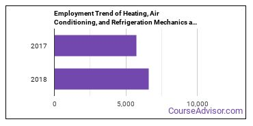 Heating, Air Conditioning, and Refrigeration Mechanics and Installers in MO Employment Trend