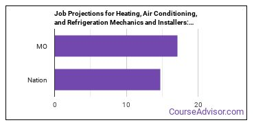 Job Projections for Heating, Air Conditioning, and Refrigeration Mechanics and Installers: Nation vs. MO