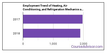 Heating, Air Conditioning, and Refrigeration Mechanics and Installers in NH Employment Trend