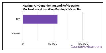 Heating, Air Conditioning, and Refrigeration Mechanics and Installers Earnings: NY vs. National Average