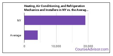 Heating, Air Conditioning, and Refrigeration Mechanics and Installers in NY vs. the Average State