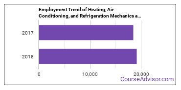 Heating, Air Conditioning, and Refrigeration Mechanics and Installers in NY Employment Trend