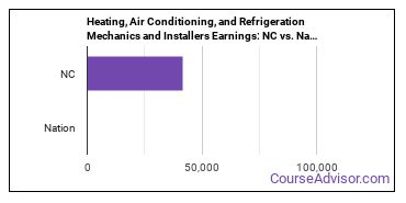 Heating, Air Conditioning, and Refrigeration Mechanics and Installers Earnings: NC vs. National Average
