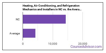 Heating, Air Conditioning, and Refrigeration Mechanics and Installers in NC vs. the Average State