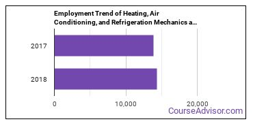 Heating, Air Conditioning, and Refrigeration Mechanics and Installers in NC Employment Trend