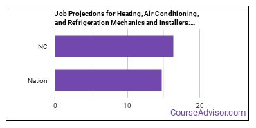Job Projections for Heating, Air Conditioning, and Refrigeration Mechanics and Installers: Nation vs. NC
