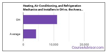 Heating, Air Conditioning, and Refrigeration Mechanics and Installers in OH vs. the Average State