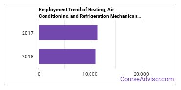 Heating, Air Conditioning, and Refrigeration Mechanics and Installers in OH Employment Trend