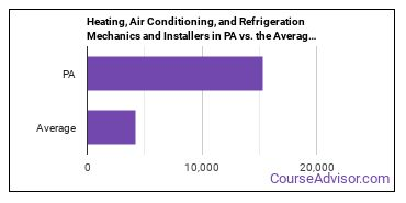 Heating, Air Conditioning, and Refrigeration Mechanics and Installers in PA vs. the Average State