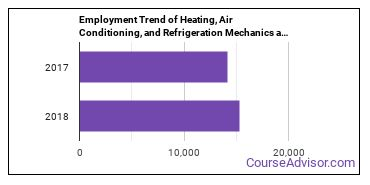 Heating, Air Conditioning, and Refrigeration Mechanics and Installers in PA Employment Trend