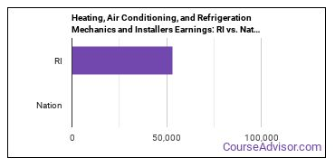 Heating, Air Conditioning, and Refrigeration Mechanics and Installers Earnings: RI vs. National Average