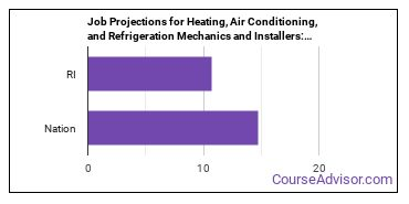 Job Projections for Heating, Air Conditioning, and Refrigeration Mechanics and Installers: Nation vs. RI