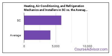 Heating, Air Conditioning, and Refrigeration Mechanics and Installers in SC vs. the Average State