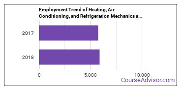 Heating, Air Conditioning, and Refrigeration Mechanics and Installers in SC Employment Trend