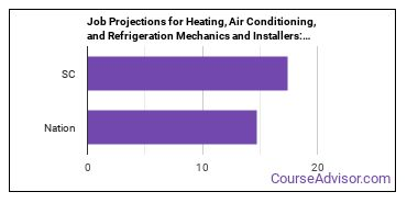 Job Projections for Heating, Air Conditioning, and Refrigeration Mechanics and Installers: Nation vs. SC