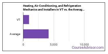 Heating, Air Conditioning, and Refrigeration Mechanics and Installers in VT vs. the Average State