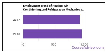 Heating, Air Conditioning, and Refrigeration Mechanics and Installers in VT Employment Trend