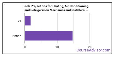 Job Projections for Heating, Air Conditioning, and Refrigeration Mechanics and Installers: Nation vs. VT