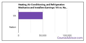 Heating, Air Conditioning, and Refrigeration Mechanics and Installers Earnings: VA vs. National Average