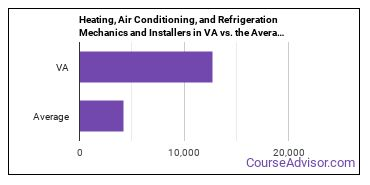 Heating, Air Conditioning, and Refrigeration Mechanics and Installers in VA vs. the Average State