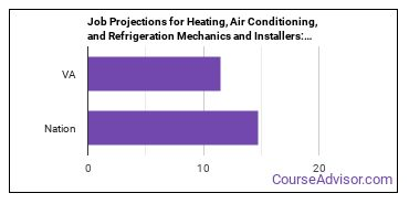 Job Projections for Heating, Air Conditioning, and Refrigeration Mechanics and Installers: Nation vs. VA