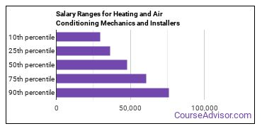 Salary Ranges for Heating and Air Conditioning Mechanics and Installers