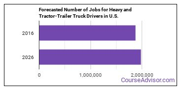 Forecasted Number of Jobs for Heavy and Tractor-Trailer Truck Drivers in U.S.