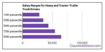 Salary Ranges for Heavy and Tractor-Trailer Truck Drivers