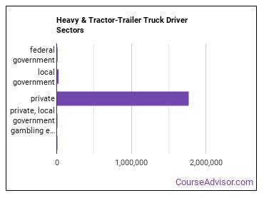 Heavy & Tractor-Trailer Truck Driver Sectors