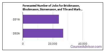 Forecasted Number of Jobs for Brickmason, Blockmason, Stonemason, and Tile and Marble Setter Helpers in U.S.