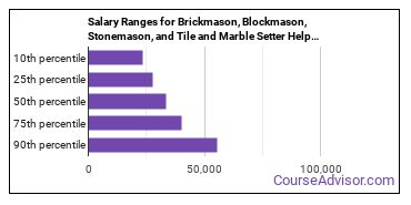 Salary Ranges for Brickmason, Blockmason, Stonemason, and Tile and Marble Setter Helpers