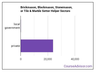 Brickmason, Blockmason, Stonemason, or Tile & Marble Setter Helper Sectors