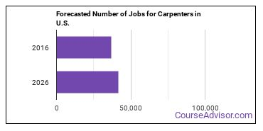 Forecasted Number of Jobs for Carpenters in U.S.
