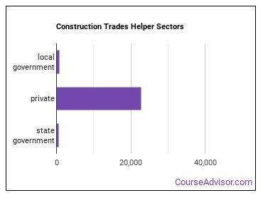 Construction Trades Helper Sectors